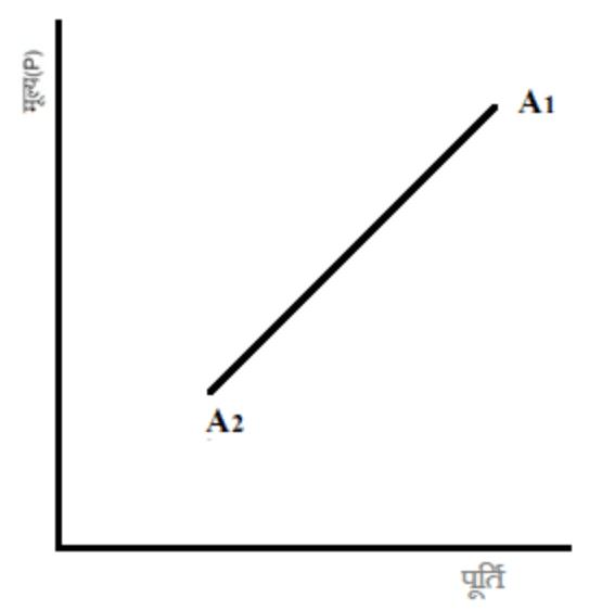 पूर्ति वक्र (Supply Curve)