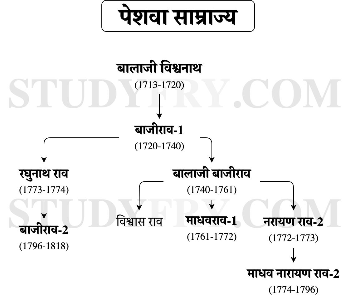 पेशवा साम्राज्य - NCERT based short notes in Hindi