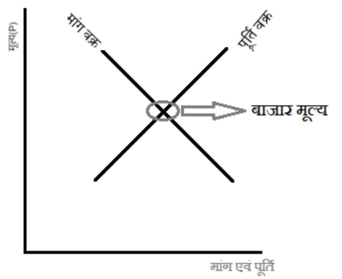 बाजार वक्र (Market Curve)