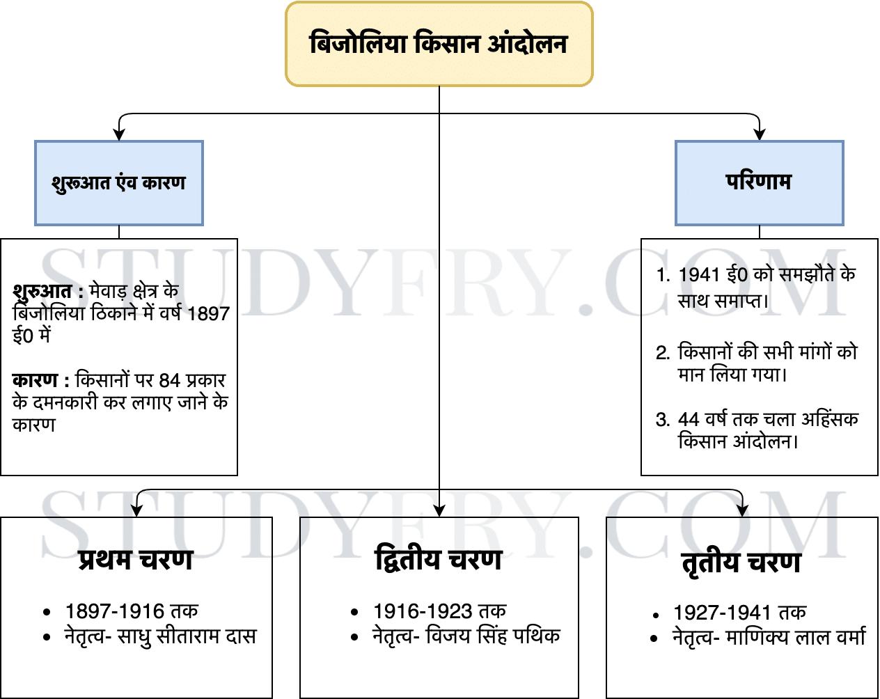 बिजोलिया किसान आंदोलन Diagram