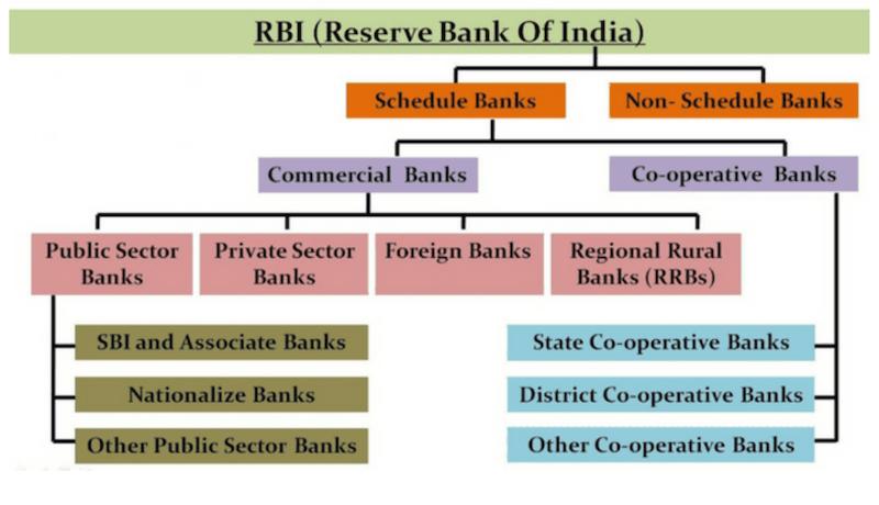भारतीय रिजर्व बैंक के अंतर्गत बैंकिंग ढाँचा