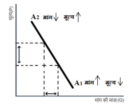 मांग वक्र (Demand Curve)