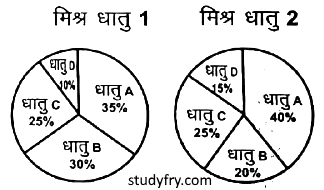 UP Police exam paper 27 jan 2019 question 85