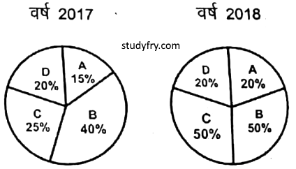 UP Police exam 28 january 19 question 86