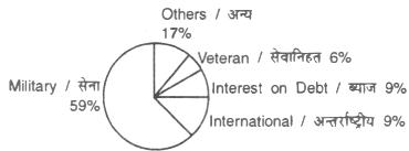Informatics Assistant (IA) Exam question 86
