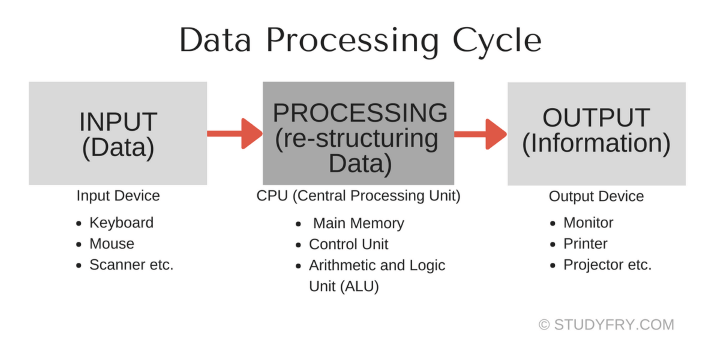 Data Processing Cycle in hindi