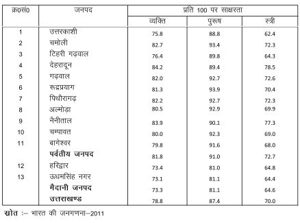 Population According to Literacy in Uttarakhand