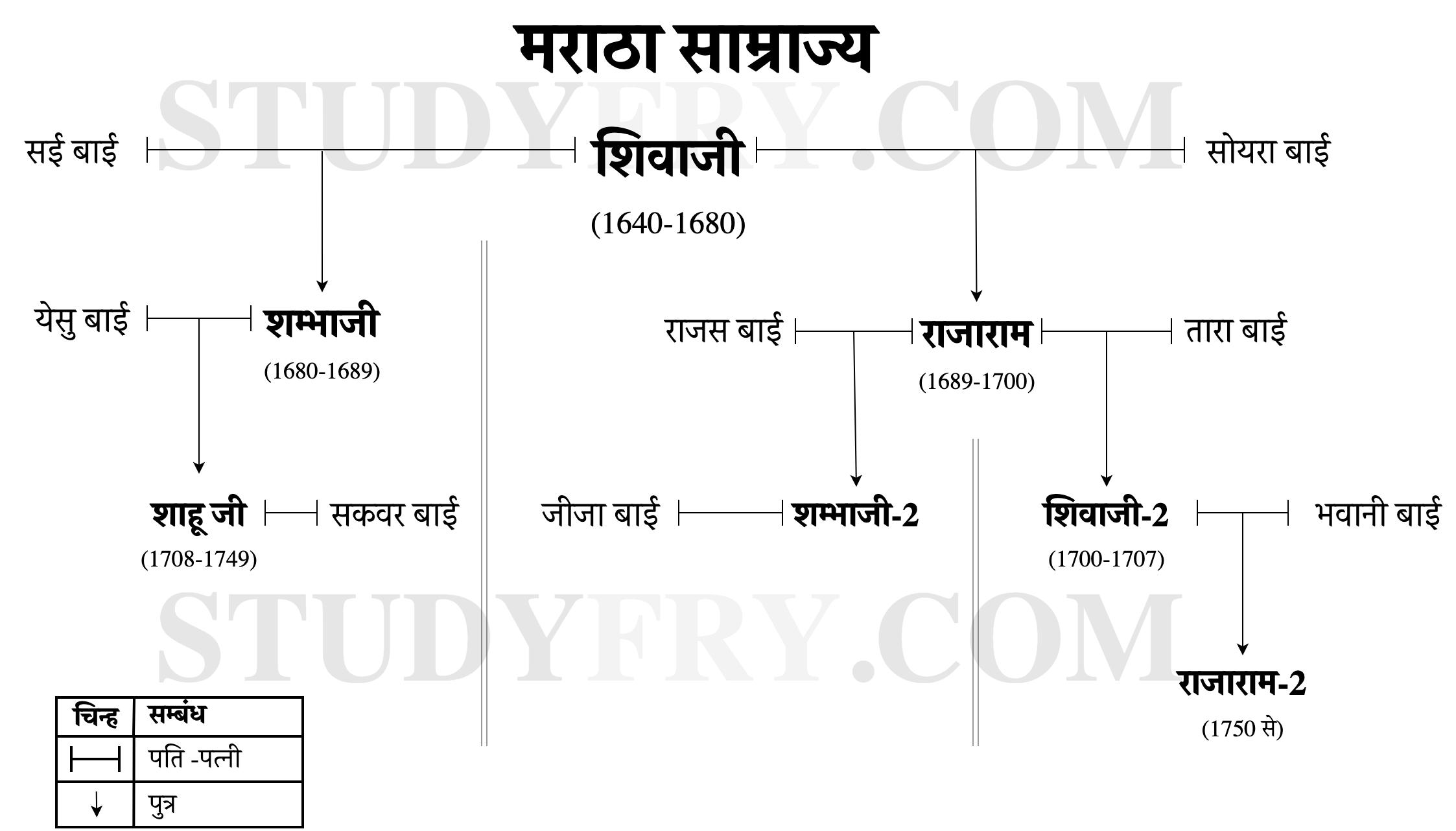 Maratha Empire Family Tree in Hindi